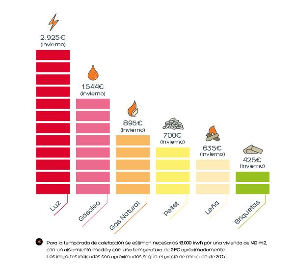 comparativa gasto diferentes combustibles